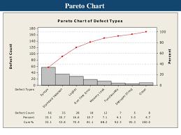 How To Do A Pareto Chart In Minitab Basics Of Minitab 15 English V1