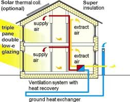 home ventilation system design. and this is how it works home ventilation system design