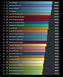 wow 7 1 5 dps charts patch 5 1 dps rankings theoretical encounter world of warcraft