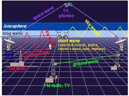 Frequency Propagation Chart Hf Frequencies Chart