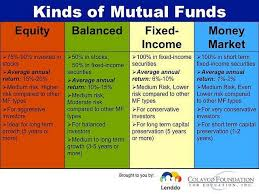 mutual fund accounting 155 best money images on pinterest personal finance productivity