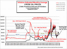 Oil Prices Alberta Chart Historical Crude Oil Prices Table