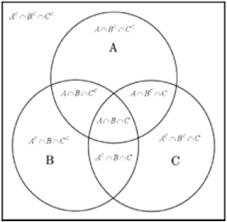 Contoh Diagram Venn Komplemen Simbol Matematika Dasar Kyulelgan World