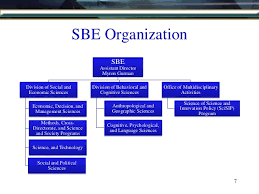 Nsf Org Chart Aom Nsf Funding Pdw 2013
