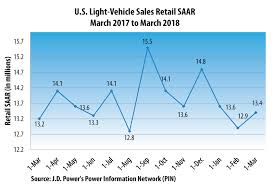 Car Sales Chart March 2018 New Vehicle Sales Pace In March Projected To Post Gains For