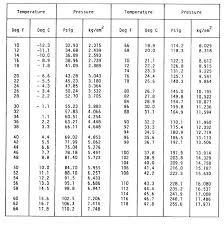 Water Pt Chart Tattooed Now Refrigerant Pressure Temperature Chart