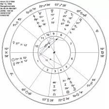 Personal Astrology Predictions What Does My Birth Chart Say