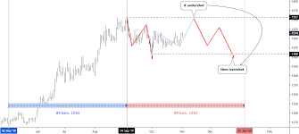 Beware Of Extended Consolidation Of Gold And Silver