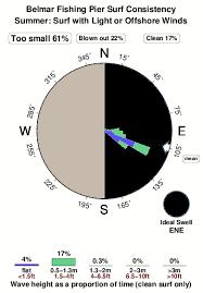 Manasquan Tide Chart 2018