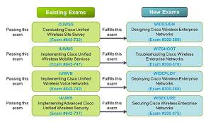 Cisco Certification Chart Cisco Revises The Ccnp Wireless Certification Program