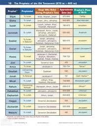 Image Result For Old Testament Timeline Chart Kings Bible