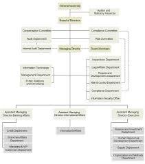Organizational Chart Karafarin Bank
