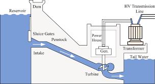 hydroelectric generator diagram. Hydroelectric Generator Diagram