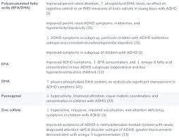 Adhd Symptoms Chart Adhd What The Science Says Fullscript