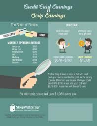 credit card earnings