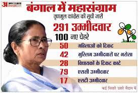 पश्चिम बंगाल विधानसभा चुनाव के लिए तारीखों का एलान हो गया है. Mamata Banerjee Press Conference Tmc Candidate List Today In West Bengal Election 2021 News West Bengal Mamata Banerjee Press Conference Tmc 291 Candidates List West Bengal Election 2021 न द ग र म स च न व