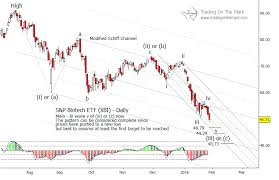 Xbi Chart Biotech Sector Etf Xbi Approaching Price Area For A Rally