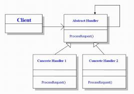 Command Design Pattern Best Using The Chain Of Command Design Pattern Concepts To Perform