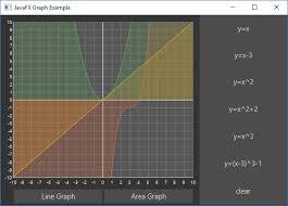 Javafx Chart Animation Javafx Charts Look Pretty Good Dzone Java