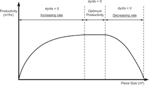 Excavator Cycle Time Estimation Chart An Eco Approach To Optimise Efficiency And Productivity Of A