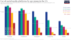 Social Media Pie Chart 2014 The Rise Of Social Media Our World In Data