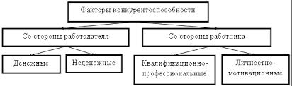 Оценка конкурентоспособности персонала предприятия Публикация в  Подробнее факторы конкурентоспособности персонала указаны на рисунке 1