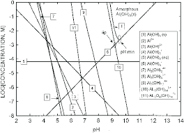 Metal Precipitation Ph Chart Solubility Diagram Of Amorphous Al Oh 3 As A Function Of Ph