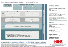 Hypertension Guidelines Chart Acd Replaces Abcd In Hypertension General Practice Notebook