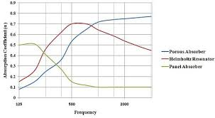 Acoustic Absorption Coefficient Chart Engineering Acoustics Sound Absorbing Structures And