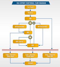 59 Meticulous Export Process Flow