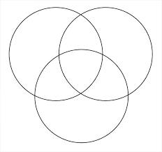 Three Circle Venn Diagram Circle Diagram Maker Wiring Diagram Pro