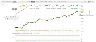Finviz Futures Charts Where To Find Futures Charts For Indices And Commodities