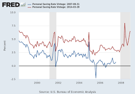 Personal Saving Rate Psavert Fred St Louis Fed