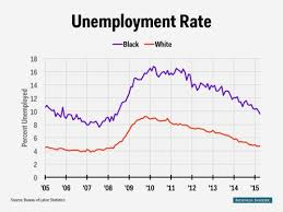 Black Unemployment Chart The Black Unemployment Rate Plummeted In April
