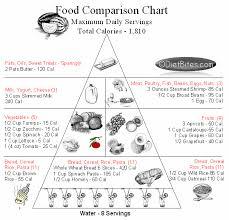 Diet Bites Food Pyramid Comparison Chart 3 500 Calories