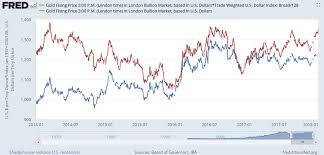 Gold Price Chart December 2016 Gold Price Hits Summer 2016 High Vs Mnuchins Weak Dollar