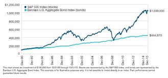 Stocks Vs Bonds Chart Pay Prudential Online