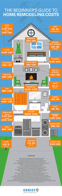 A Beginner's Guide to Home Remodeling Costs - Here's a great infograph that  show the variety