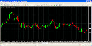 How To Change The Decimal Points Pips Of A Chart Pips