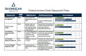 Ibr Repayment Chart Federal Income Driven Repayment Plans Accesslex