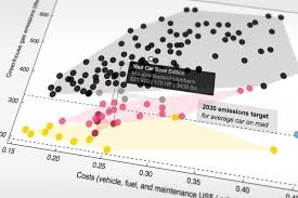 Car Carbon Emissions Chart Study Low Emissions Vehicles Are Less Expensive Overall
