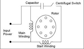 motor run capacitor wiring diagram Capacitor Start Motor Wiring Diagram Start Run electric motor capacitor wiring diagram AC Motor Wiring Diagram