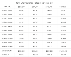 Aarp Term Life Insurance Quotes Aarp Life Insurance Quotes And 100 And Aarp Term Life Insurance Rates 9