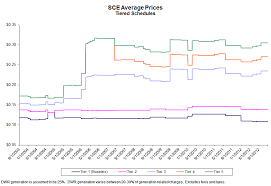 Sce Kwh Cost Car News And Reviews