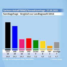 In dem kleinen ostdeutschen bundesland mit 2,2 millionen einwohnern konnte die cdu einen insgesamt ergibt sich somit ein ähnlicher trend bei den umfragen und prognosen. Sachsen Anhalt Land Der Bunten Koalitionsoptionen Tagesschau De