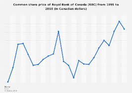 Royal Bank Of Canada Rbc Share Price 1995 2018 Statista
