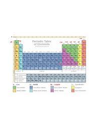 Differentiation between metals and non metals