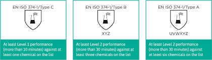 Ansell Chemical Chart New En Iso 374 Standard Better Mro