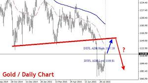 Gold Chart Live Forex Is This A Long Or Short Term Gold Silver Bottom August