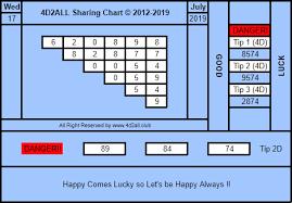 4d2all Chart 4d2all Magnum4d Damacai Toto 4d Prediction 4d2all 4d